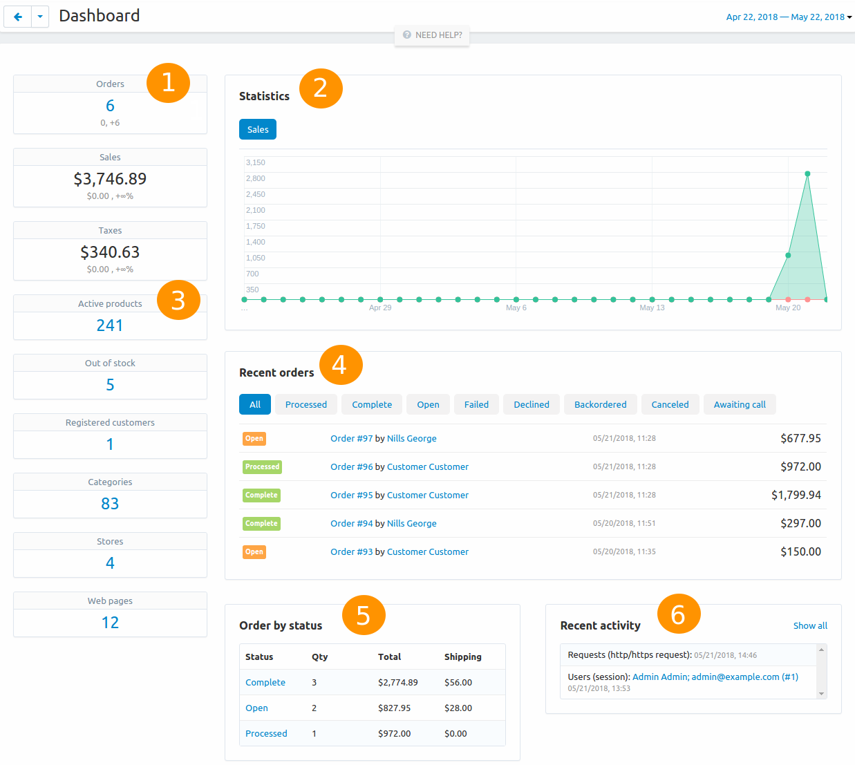 The Dashboard provides the statistics of your store.